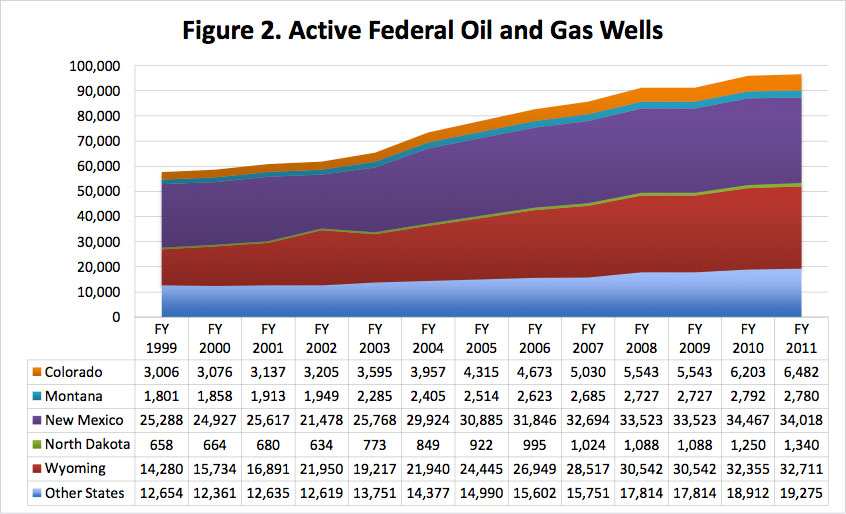 Figure 2. Active Federal Oil and Gas Wells