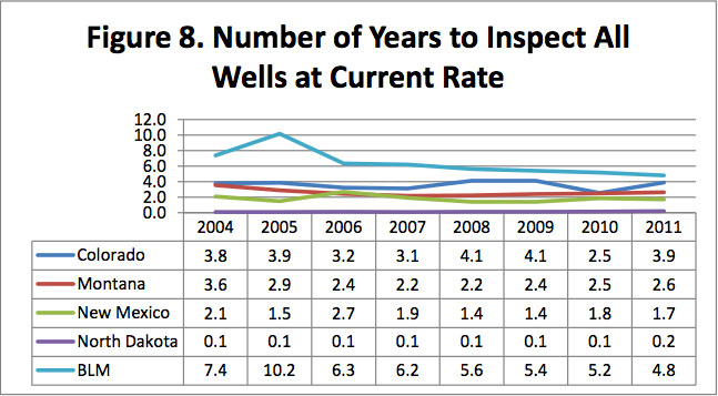 Figure 8. Number of Years to Inspect All Wells at Current Rate